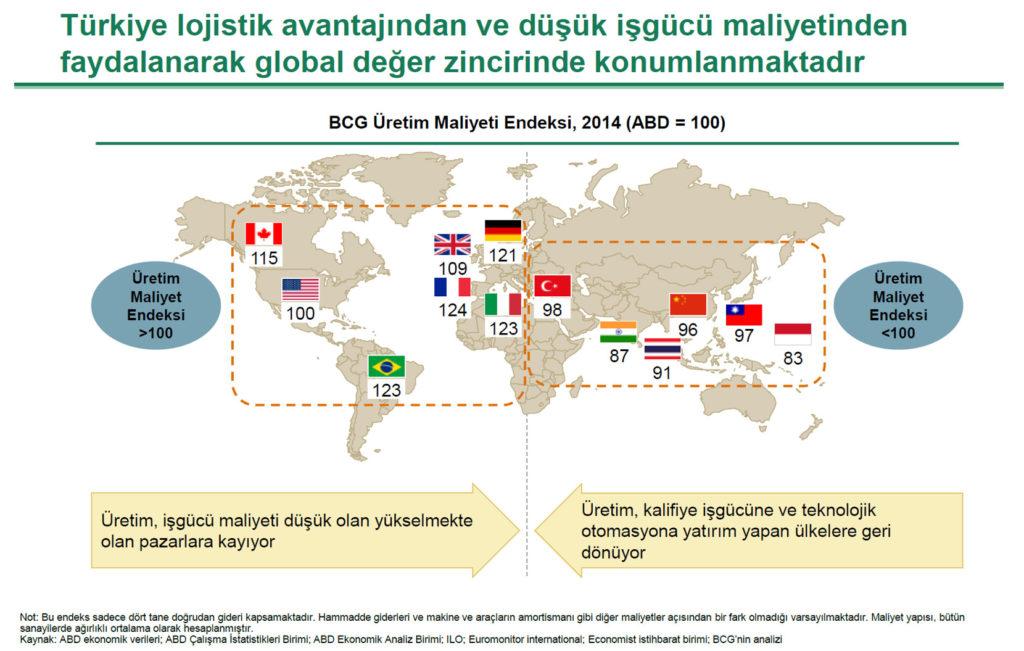 Türkiye Lojistik Avantajı