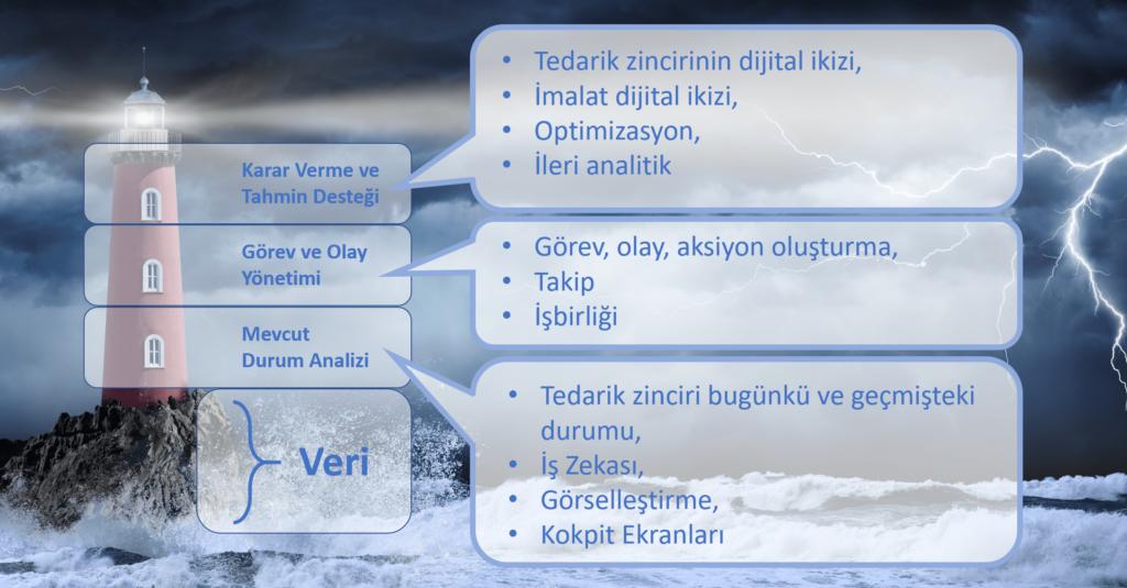 Dijital İkiz Çözümleri