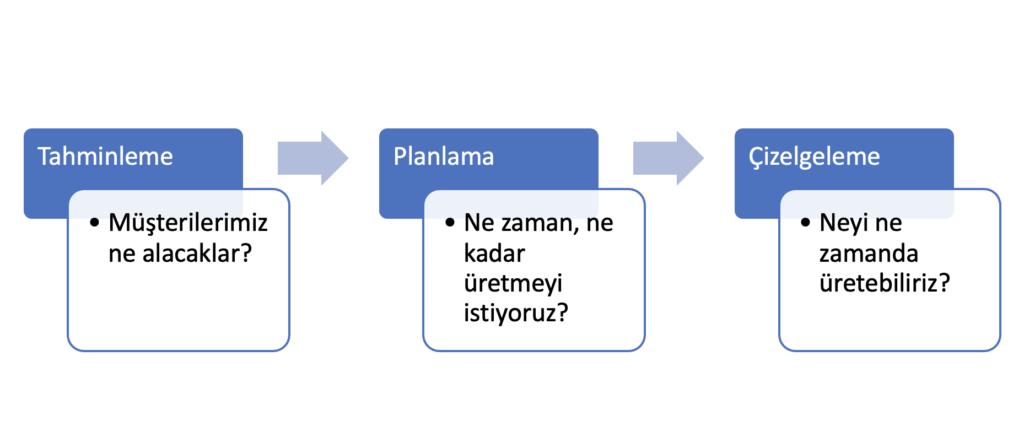 üretim planlama yazılımı
